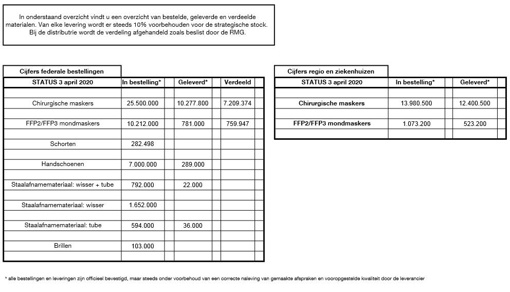 03/04/2020 - Statusupdate inzake persoonlijke beschermingsmiddelen en staalafnamemateriaal.